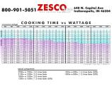 Cooking Time vs. Wattage Conversion Table